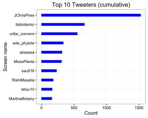 Botany-2016-tweeters-cumulative